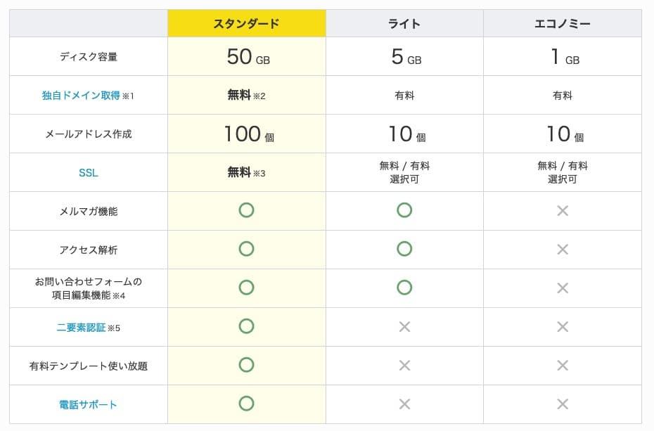 グーペの料金別機能表