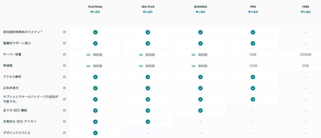 ジンドゥーの料金別機能比較表