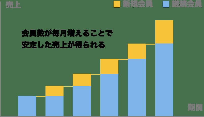 定期購入の売上の推移
