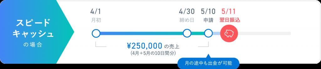 STORES.jpスピードキャッシュ