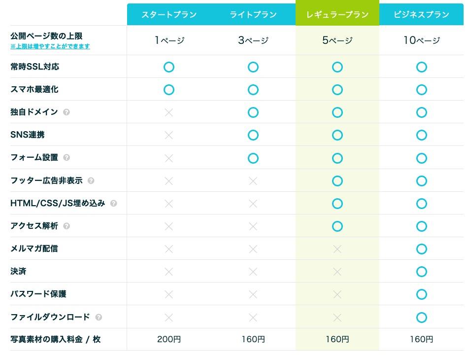 ペライチの料金プラン別機能比較表